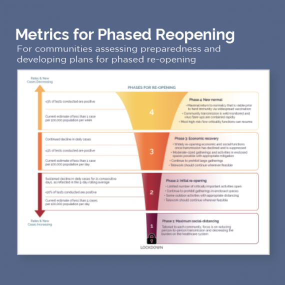 A visual displaying metrics for phased reopening to provide a decision framework for local leaders responding to COVID-19